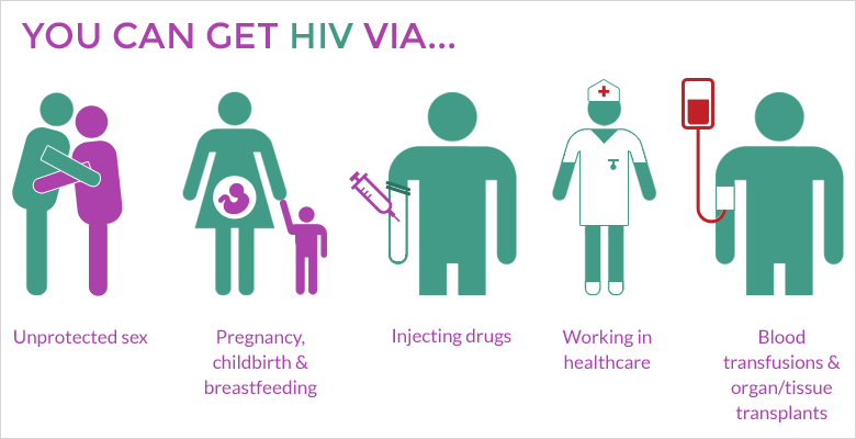 How can you get HIV Jamaica youth adolescents